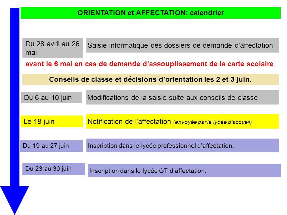 ORIENTATION et AFFECTATION: calendrier Du 19 au 27 juin Inscription dans le lycée professionnel daffectation. Notification de laffectation (envoyée pa