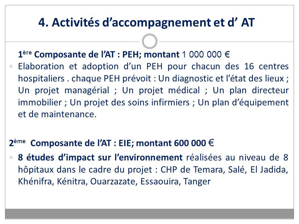 4. Activités daccompagnement et d AT 1 ère Composante de lAT : PEH; montant 1 000 000 Elaboration et adoption dun PEH pour chacun des 16 centres hospi