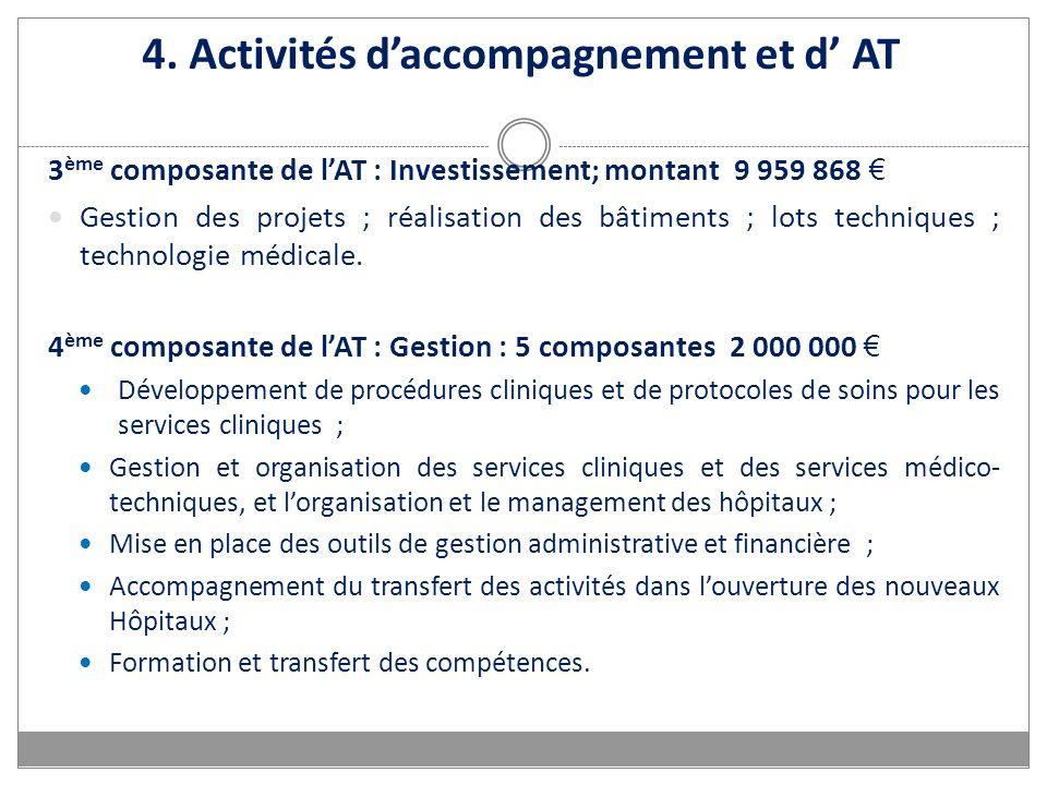 4. Activités daccompagnement et d AT 3 ème composante de lAT : Investissement; montant 9 959 868 Gestion des projets ; réalisation des bâtiments ; lot