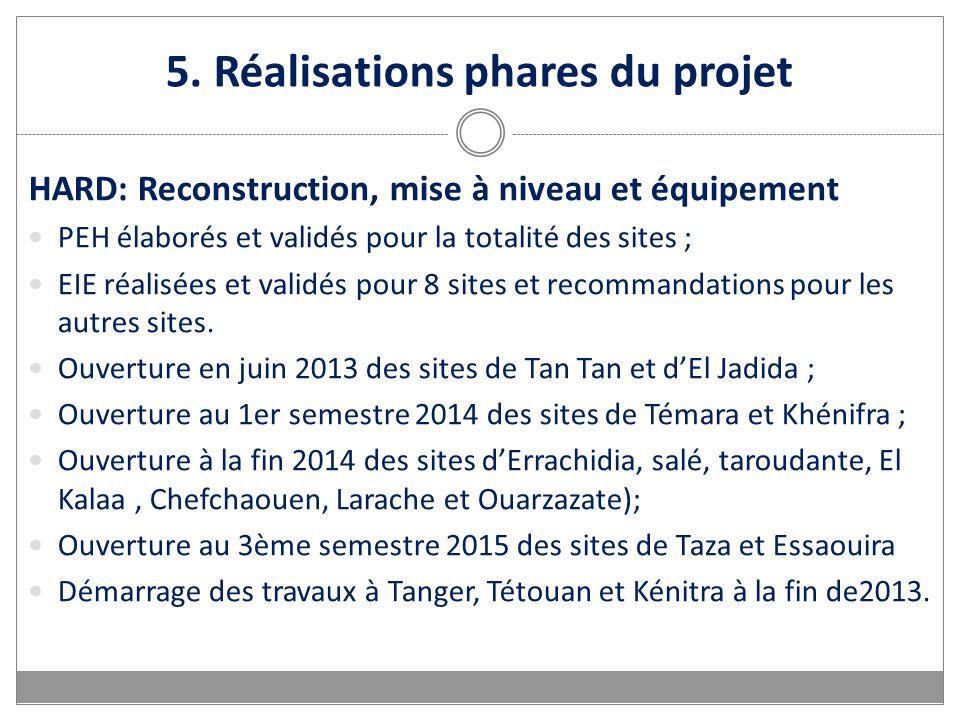5. Réalisations phares du projet HARD: Reconstruction, mise à niveau et équipement PEH élaborés et validés pour la totalité des sites ; EIE réalisées