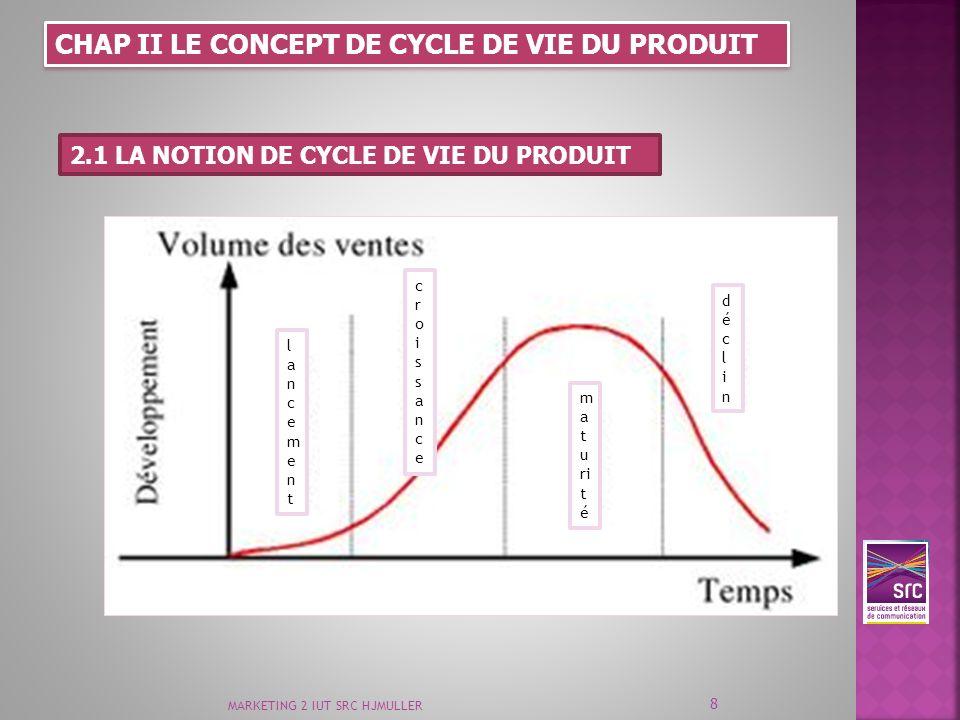 MARKETING 2 IUT SRC HJMULLER 8 CHAP II LE CONCEPT DE CYCLE DE VIE DU PRODUIT 2.1 LA NOTION DE CYCLE DE VIE DU PRODUIT lancementlancement croissancecro