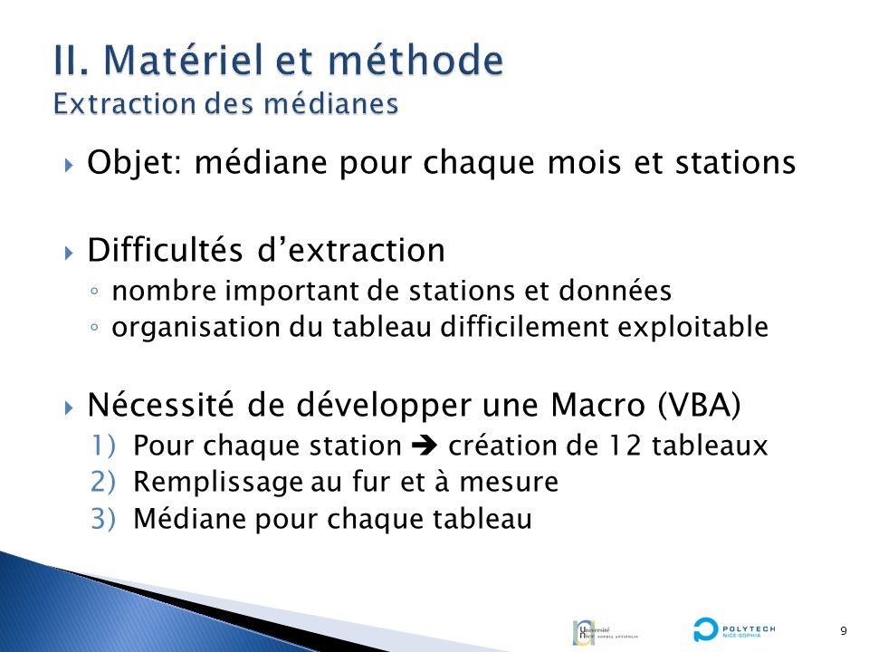 INTRODUCTION I.Présentation générale de la zone détude II.