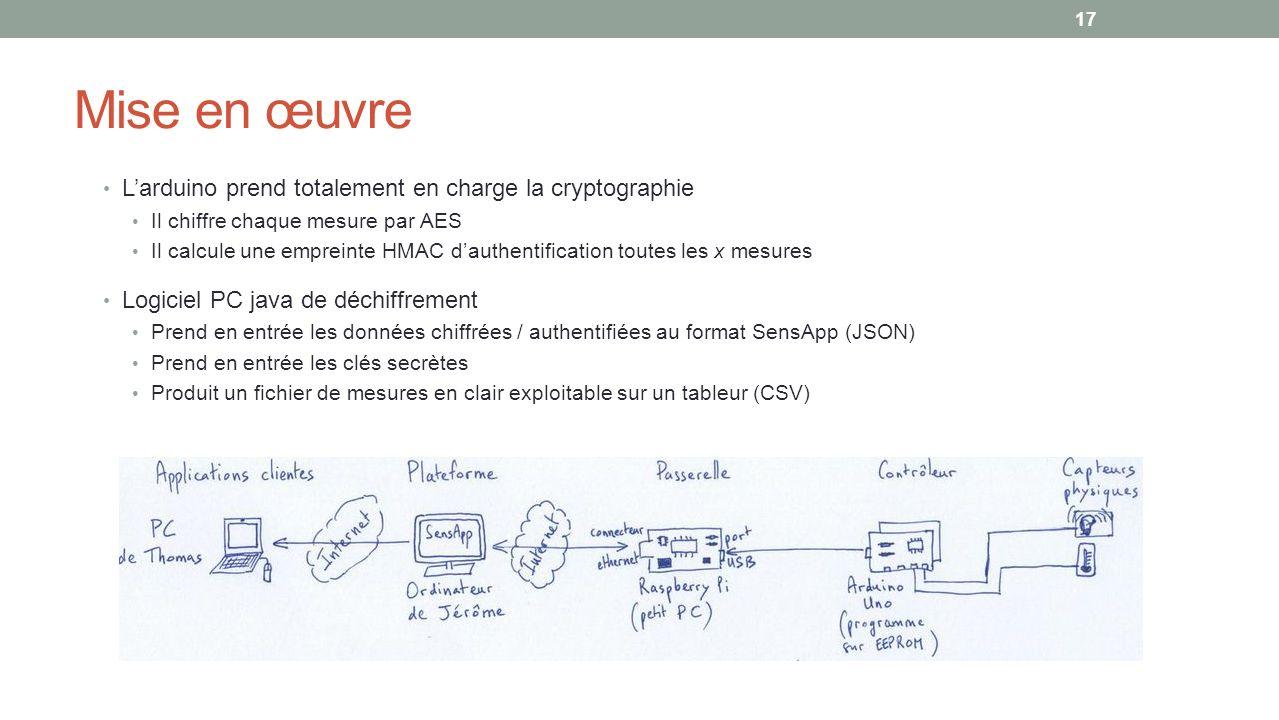 Mise en œuvre Larduino prend totalement en charge la cryptographie Il chiffre chaque mesure par AES Il calcule une empreinte HMAC dauthentification toutes les x mesures Logiciel PC java de déchiffrement Prend en entrée les données chiffrées / authentifiées au format SensApp (JSON) Prend en entrée les clés secrètes Produit un fichier de mesures en clair exploitable sur un tableur (CSV) 17