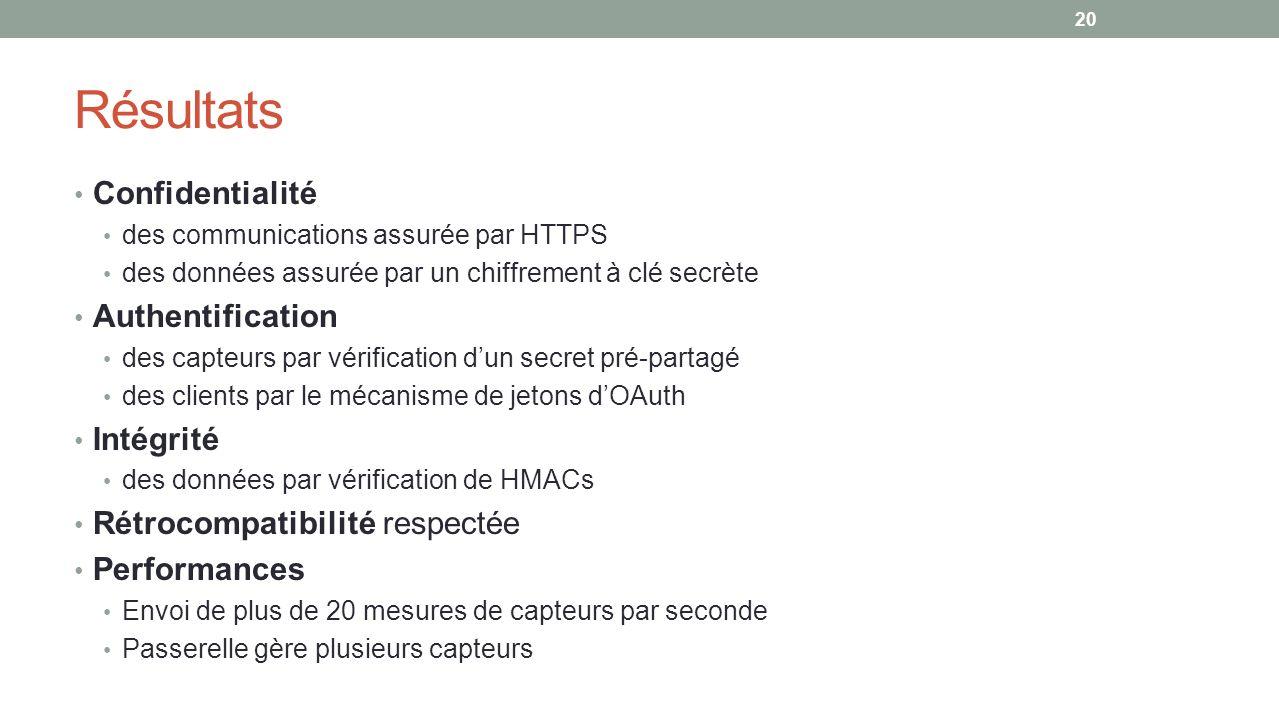 Résultats Confidentialité des communications assurée par HTTPS des données assurée par un chiffrement à clé secrète Authentification des capteurs par vérification dun secret pré-partagé des clients par le mécanisme de jetons dOAuth Intégrité des données par vérification de HMACs Rétrocompatibilité respectée Performances Envoi de plus de 20 mesures de capteurs par seconde Passerelle gère plusieurs capteurs 20
