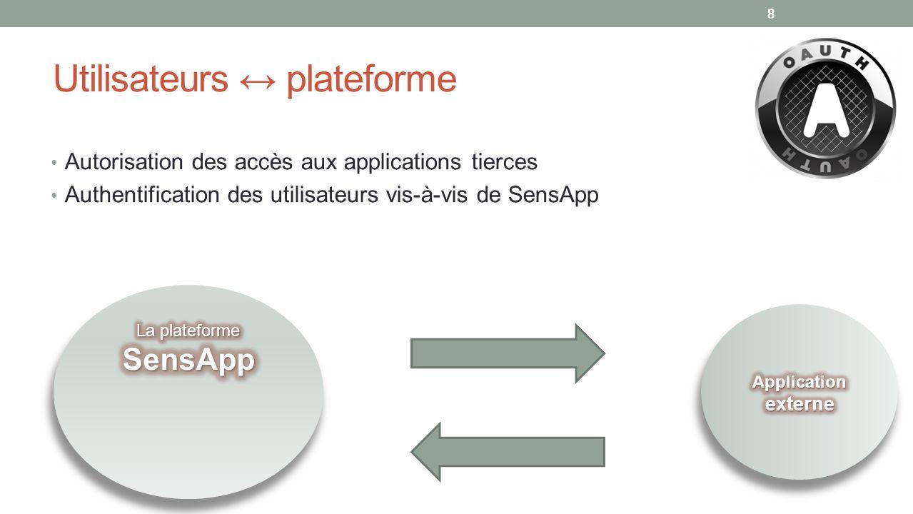 8 Autorisation des accès aux applications tierces Authentification des utilisateurs vis-à-vis de SensApp Utilisateurs plateforme