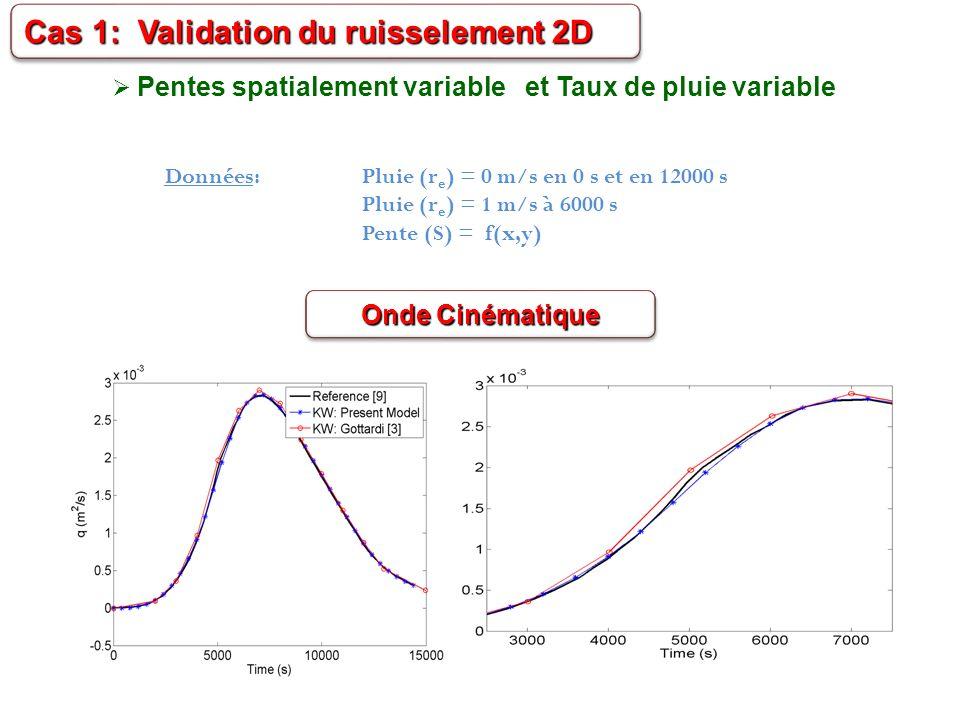 Pentes spatialement variable et Taux de pluie variable Données: Pluie (r e ) = 0 m/s en 0 s et en 12000 s Pluie (r e ) = 1 m/s à 6000 s Pente (S) = f(