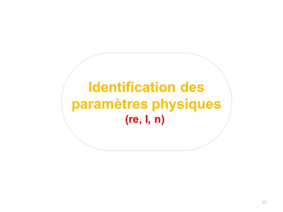 15 Identification des paramètres physiques (re, I, n)