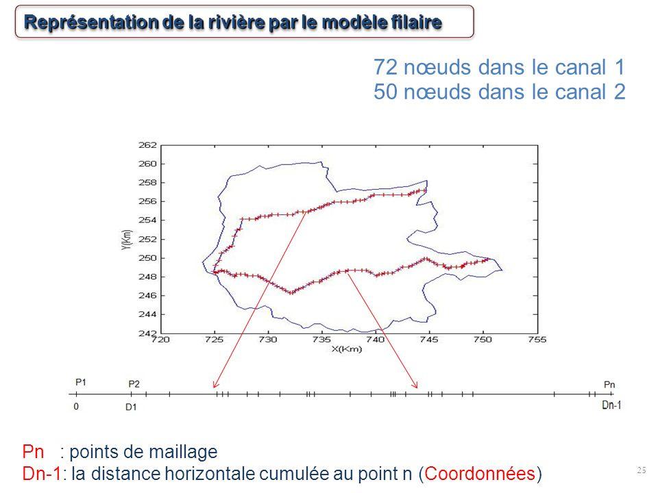25 Pn : points de maillage Dn-1: la distance horizontale cumulée au point n (Coordonnées) Représentation de la rivière par le modèle filaire 72 nœuds