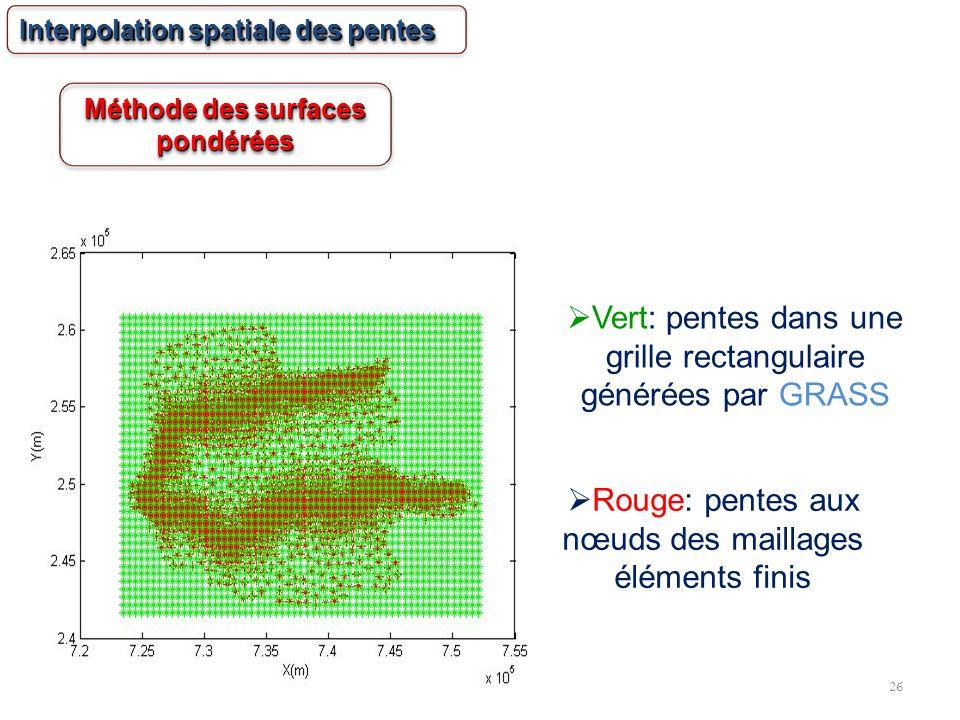 26 Vert: pentes dans une grille rectangulaire générées par GRASS Rouge: pentes aux nœuds des maillages éléments finis Interpolation spatiale des pente