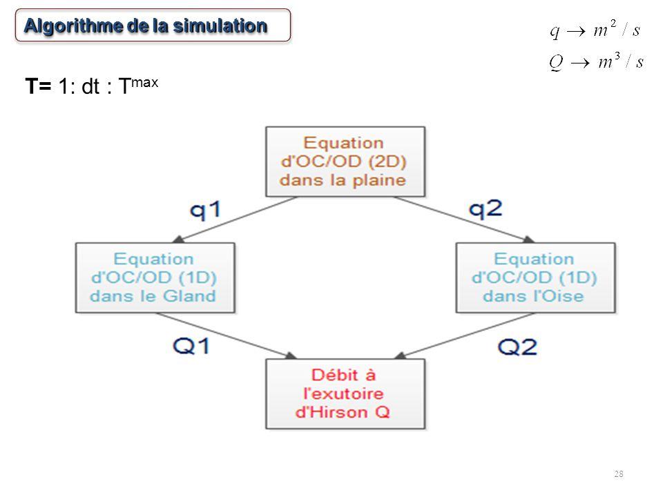 28 Algorithme de la simulation T= 1: dt : T max