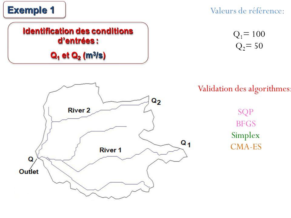 Identification des conditions dentrées : Q 1 et Q 2 (m 3 /s) Identification des conditions dentrées : Q 1 et Q 2 (m 3 /s) Valeurs de référence: Q 1 =