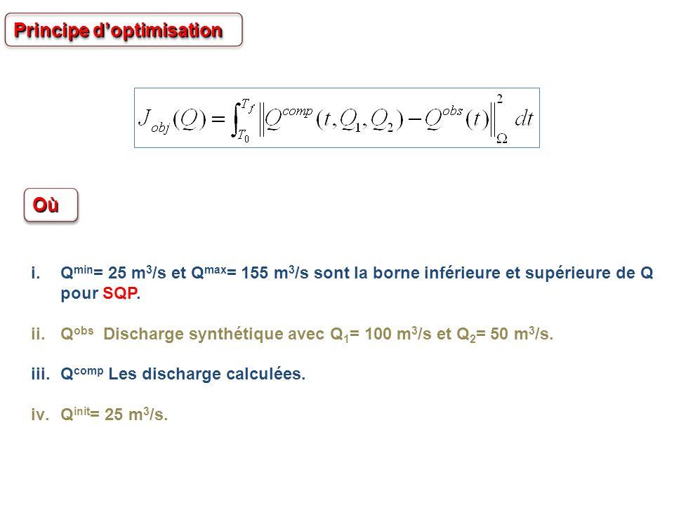 OùOù i.Q min = 25 m 3 /s et Q max = 155 m 3 /s sont la borne inférieure et supérieure de Q pour SQP. ii.Q obs Discharge synthétique avec Q 1 = 100 m 3