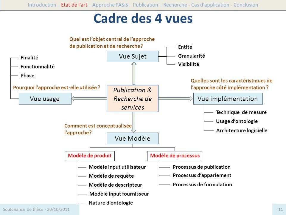 Vue Sujet Vue Modèle Vue usageVue implémentation Publication & Recherche de services Quel est lobjet central de lapproche de publication et de recherc