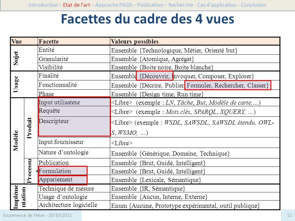 Récapitulatif Introduction – Etat de lart – Approche PASiS – Publication – Recherche - Cas dapplication - Conclusion 13Soutenance de thèse - 20/10/2011 Vue Facette [Gomez et al., 2006] [Klusch et al., 2006] [Zacos et al., 2008] [Da Silva et al.
