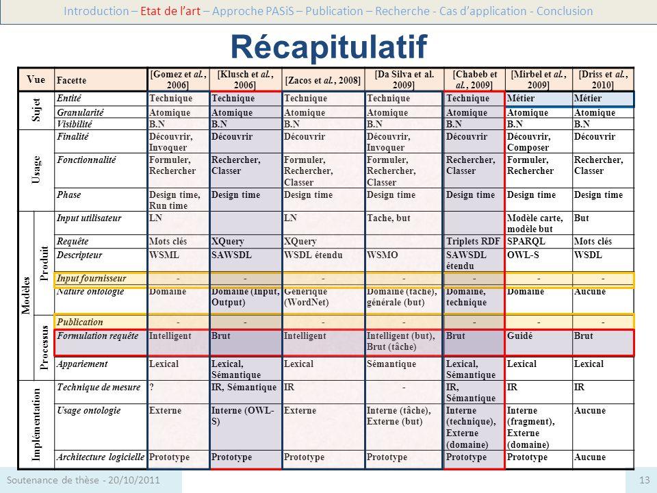 Récapitulatif Introduction – Etat de lart – Approche PASiS – Publication – Recherche - Cas dapplication - Conclusion 13Soutenance de thèse - 20/10/201
