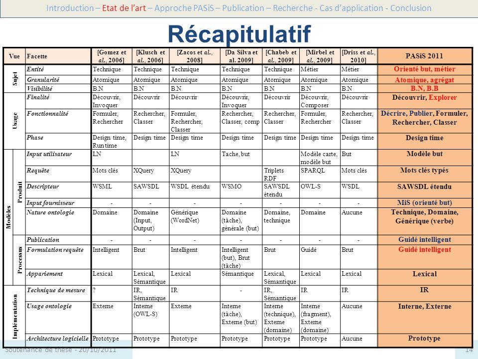 Récapitulatif Introduction – Etat de lart – Approche PASiS – Publication – Recherche - Cas dapplication - Conclusion 14Soutenance de thèse - 20/10/201