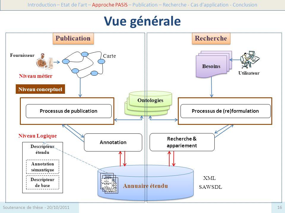 Niveau Logique Niveau conceptuel Besoins Recherche & appariement SAWSDL Annuaire étendu XML Niveau métier Annotation sémantique Descripteur de base De