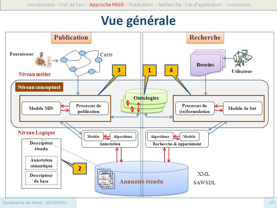 Niveau Logique Besoins Recherche & appariement SAWSDL Annuaire étendu XML Niveau métier Annotation sémantique Descripteur de base Descripteur étendu P