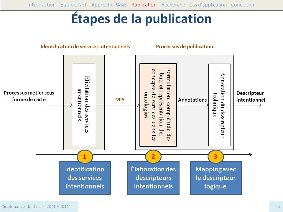 Elicitation des services intentionnels Identification de services intentionnels MIS Processus métier sous forme de carte Formulation, complétude des b