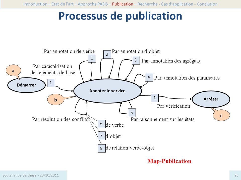 Directives de la Map-Publication Les sections de la Map-PublicationType ab 1 : DRI 1 Progresser vers Annoter le serviceDSS 1 bb 1 : DRI 2 bb 2 : DRI 3 bb 3 : DRI 4 bb 4 : DRI 5 bb 5 : DRI 6 bb 6 : DRI 7 bc 1 : DRI 8 Introduction – Etat de lart – Approche PASiS – Publication – Recherche - Cas dapplication - Conclusion 27Soutenance de thèse - 20/10/2011