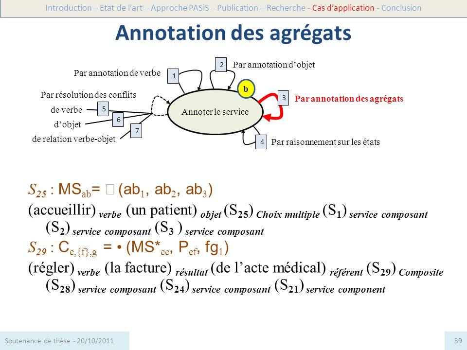 S 25 : MS ab = (ab 1, ab 2, ab 3 ) (accueillir) verbe (un patient) objet (S 25 ) Choix multiple (S 1 ) service composant (S 2 ) service composant (S 3
