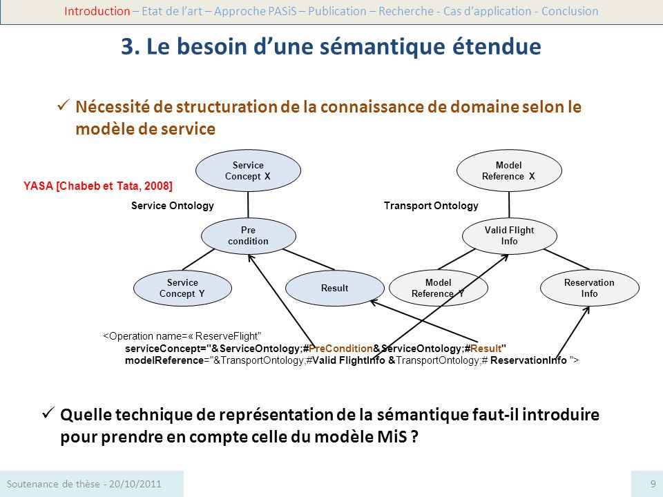 Nécessité de structuration de la connaissance de domaine selon le modèle de service 3. Le besoin dune sémantique étendue Introduction – Etat de lart –
