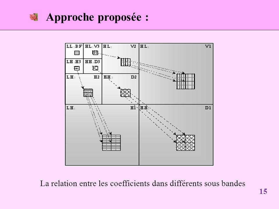 Approche proposée : La relation entre les coefficients dans différents sous bandes 15