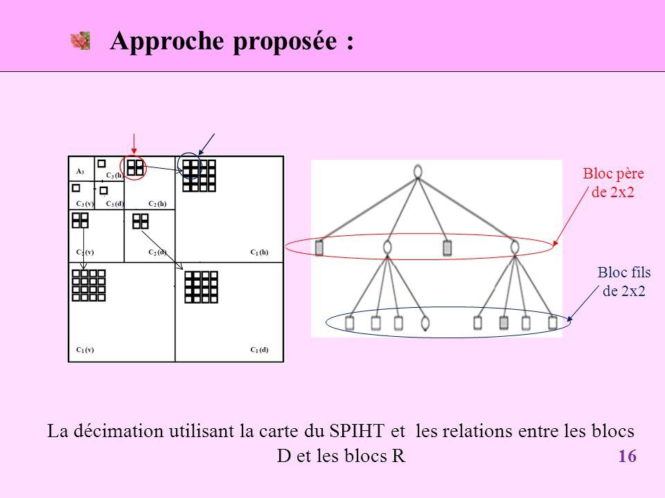 Approche proposée : Bloc père de 2x2 Bloc fils de 2x2 La décimation utilisant la carte du SPIHT et les relations entre les blocs D et les blocs R 16