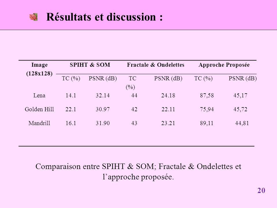 20 Résultats et discussion : Comparaison entre SPIHT & SOM; Fractale & Ondelettes et lapproche proposée.