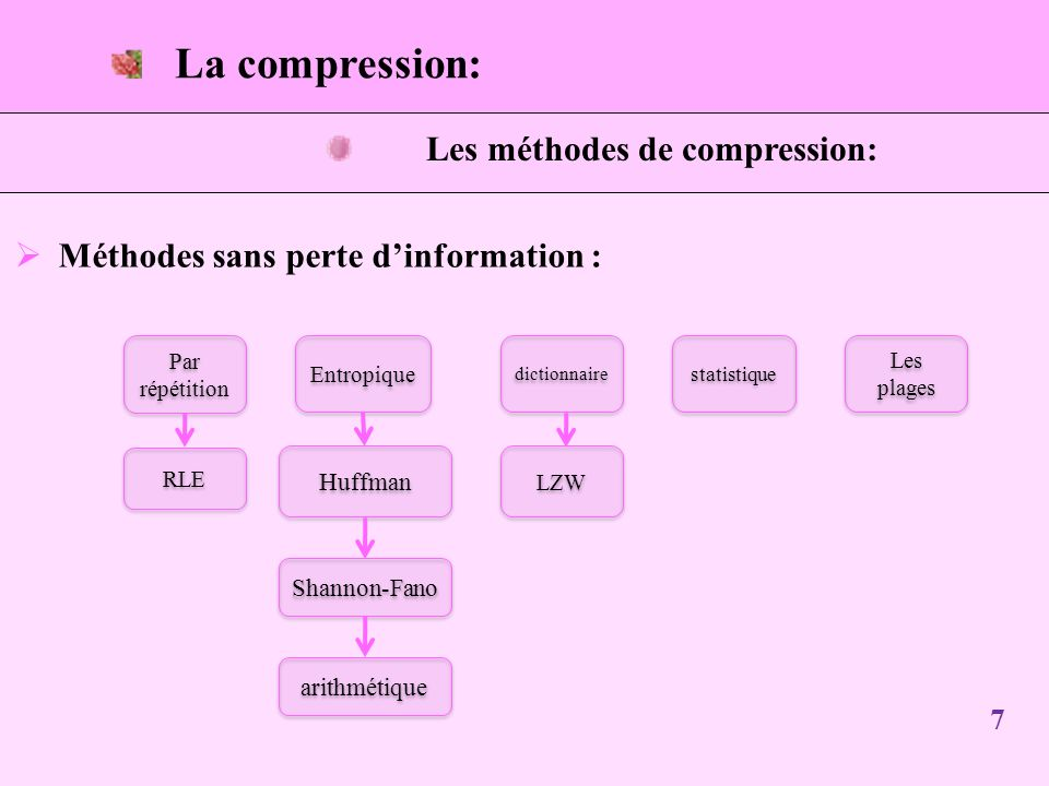 Les méthodes de compression: Méthodes sans perte dinformation : Entropique RLE dictionnaire Par répétition statistique Les plages arithmétique Shannon-Fano Huffman LZW La compression: 7