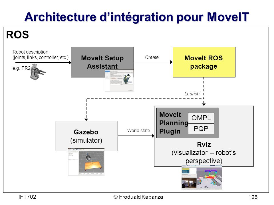 Architecture dintégration pour MoveIT © Froduald KabanzaIFT702 125 ROS Gazebo (simulator) Rviz (visualizator – robots perspective) World state MoveIt