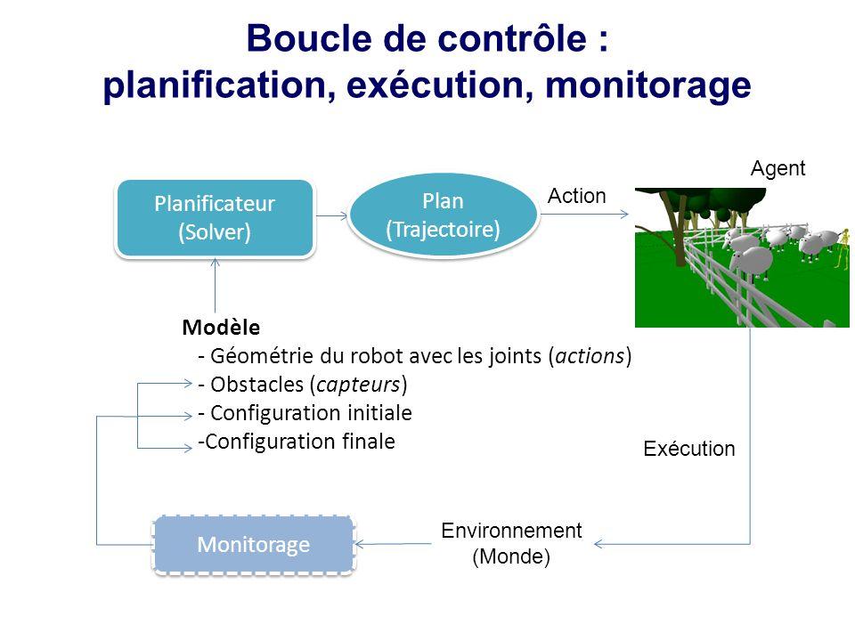 Action Exécution Planificateur (Solver) Modèle - Géométrie du robot avec les joints (actions) - Obstacles (capteurs) - Configuration initiale -Configuration finale Monitorage Environnement (Monde) Plan (Trajectoire) Agent Boucle de contrôle : planification, exécution, monitorage
