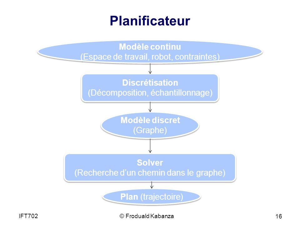 © Froduald KabanzaIFT702 16 Planificateur Modèle continu (Espace de travail, robot, contraintes) Modèle continu (Espace de travail, robot, contraintes) Discrétisation (Décomposition, échantillonnage) Discrétisation (Décomposition, échantillonnage) Modèle discret (Graphe) Modèle discret (Graphe) Solver (Recherche dun chemin dans le graphe) Solver (Recherche dun chemin dans le graphe) Plan (trajectoire)