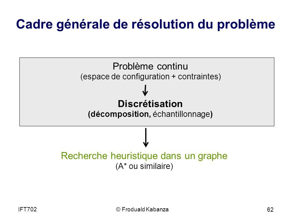 Cadre générale de résolution du problème Problème continu (espace de configuration + contraintes) Discrétisation (décomposition, échantillonnage) Recherche heuristique dans un graphe (A* ou similaire) © Froduald KabanzaIFT702 62