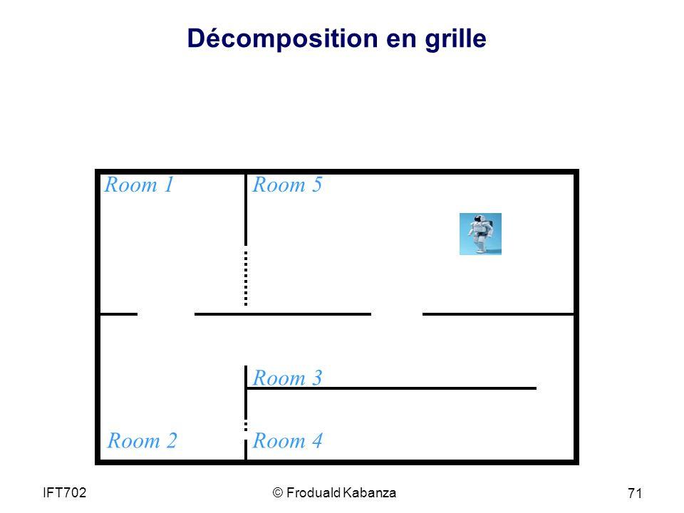 Décomposition en grille Room 1 Room 2 Room 5 Room 4 Room 3 © Froduald KabanzaIFT702 71