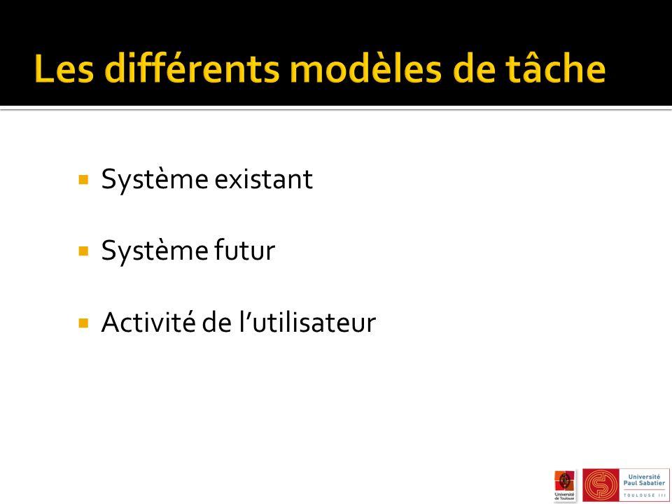 Système existant Système futur Activité de lutilisateur