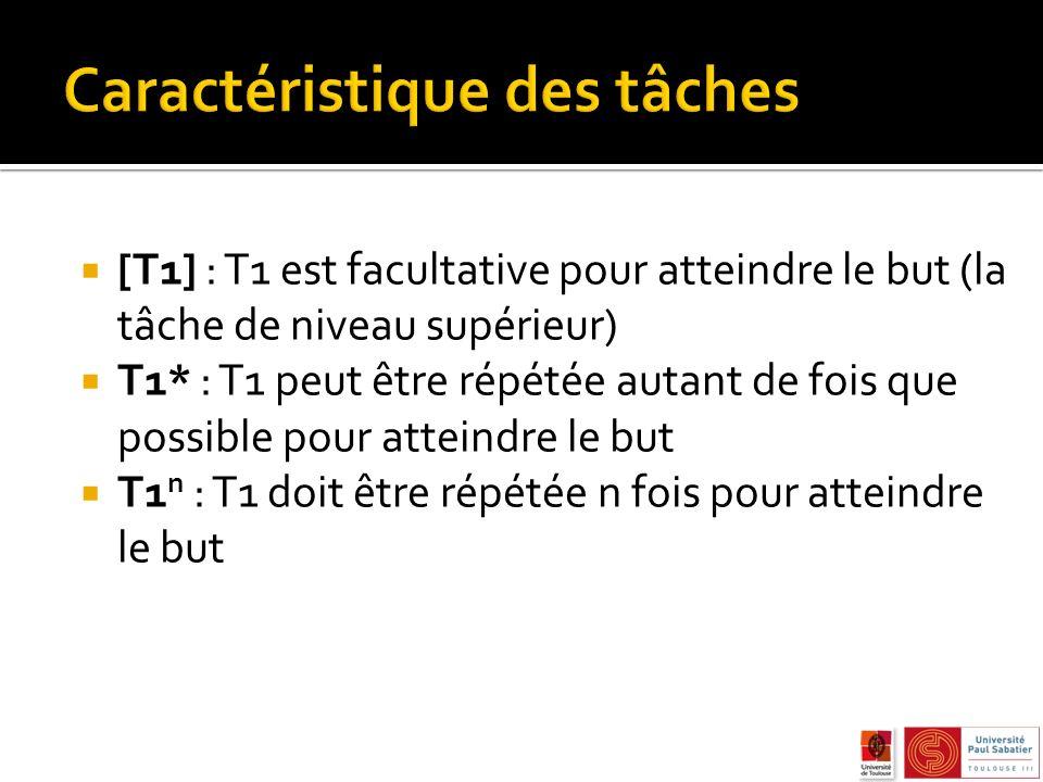 [T1] : T1 est facultative pour atteindre le but (la tâche de niveau supérieur) T1* : T1 peut être répétée autant de fois que possible pour atteindre le but T1 n : T1 doit être répétée n fois pour atteindre le but