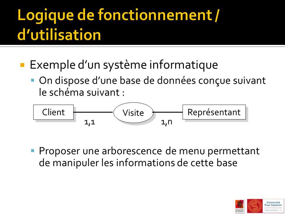 Exemple dun système informatique On dispose dune base de données conçue suivant le schéma suivant : Proposer une arborescence de menu permettant de manipuler les informations de cette base Client Visite Représentant 1,11,n