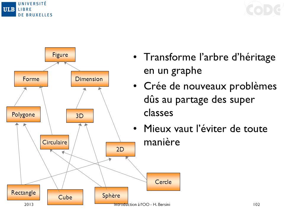 Transforme larbre dhéritage en un graphe Crée de nouveaux problèmes dûs au partage des super classes Mieux vaut léviter de toute manière Figure Dimens