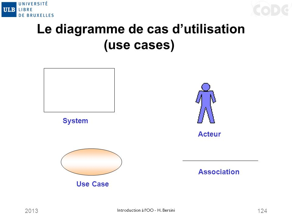 2013124 Le diagramme de cas dutilisation (use cases) Acteur System Use Case Association Introduction à l'OO - H. Bersini
