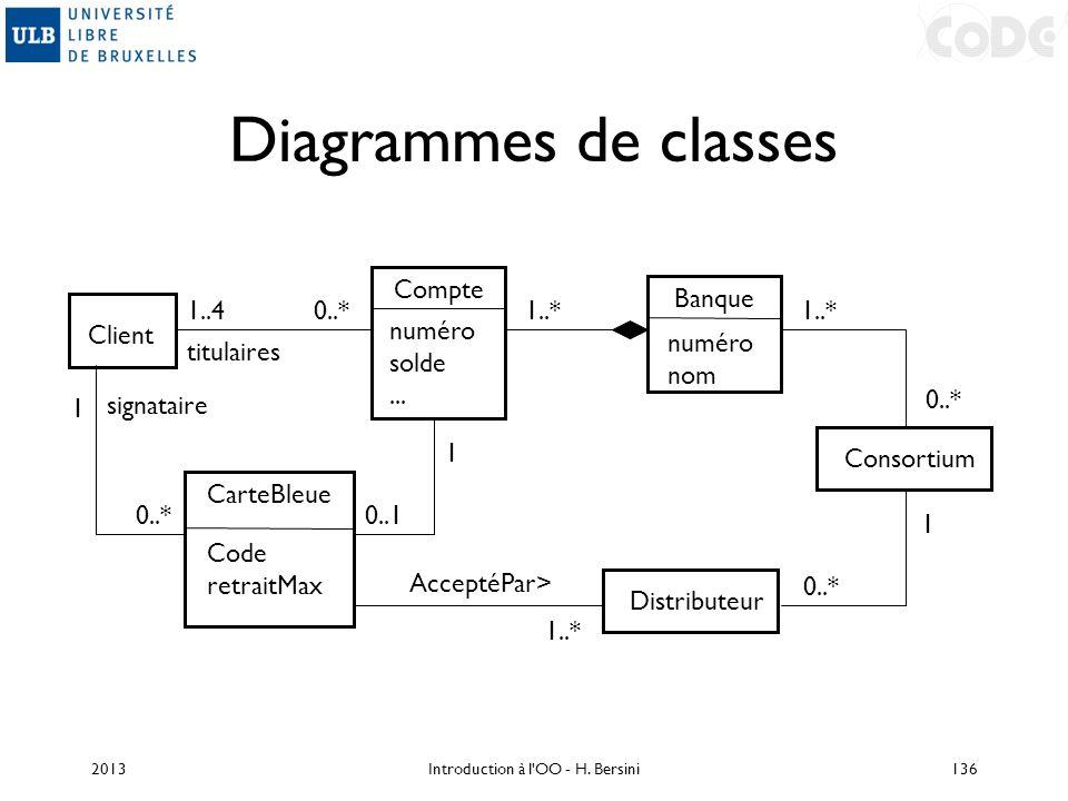 Diagrammes de classes Client 1..40..* titulaires Consortium Compte numéro solde... 1..* 0..1 1 Banque numéro nom Distributeur 0..* 1 1..* signataire 1