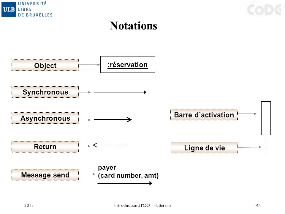 2013144 Notations Synchronous Asynchronous :réservation Object Message send Ligne de vie Barre dactivation Return payer (card number, amt) Introductio