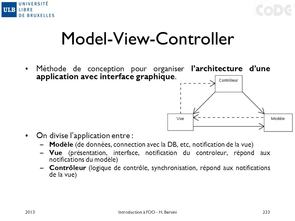 Model-View-Controller Méthode de conception pour organiser larchitecture dune application avec interface graphique. On divise lapplication entre : –Mo