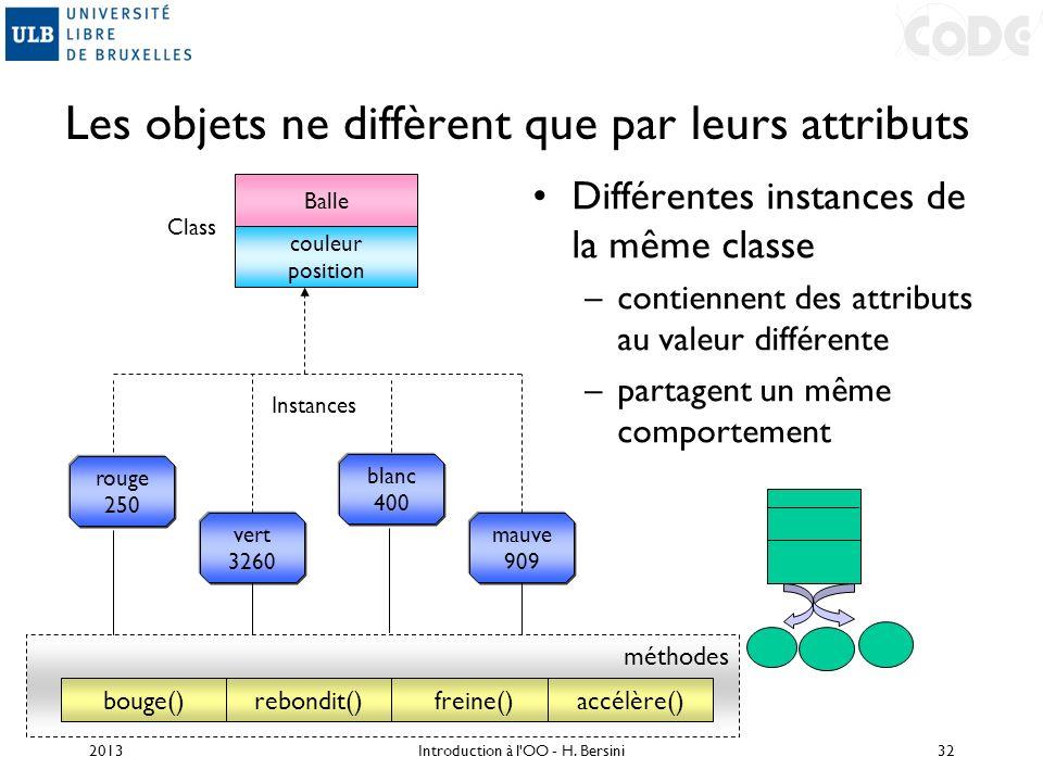 méthodes bouge() Les objets ne diffèrent que par leurs attributs Différentes instances de la même classe –contiennent des attributs au valeur différen