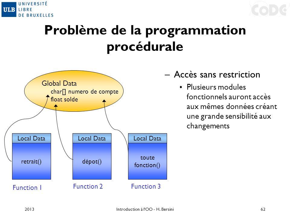 Problème de la programmation procédurale –Accès sans restriction Plusieurs modules fonctionnels auront accès aux mêmes données créant une grande sensi