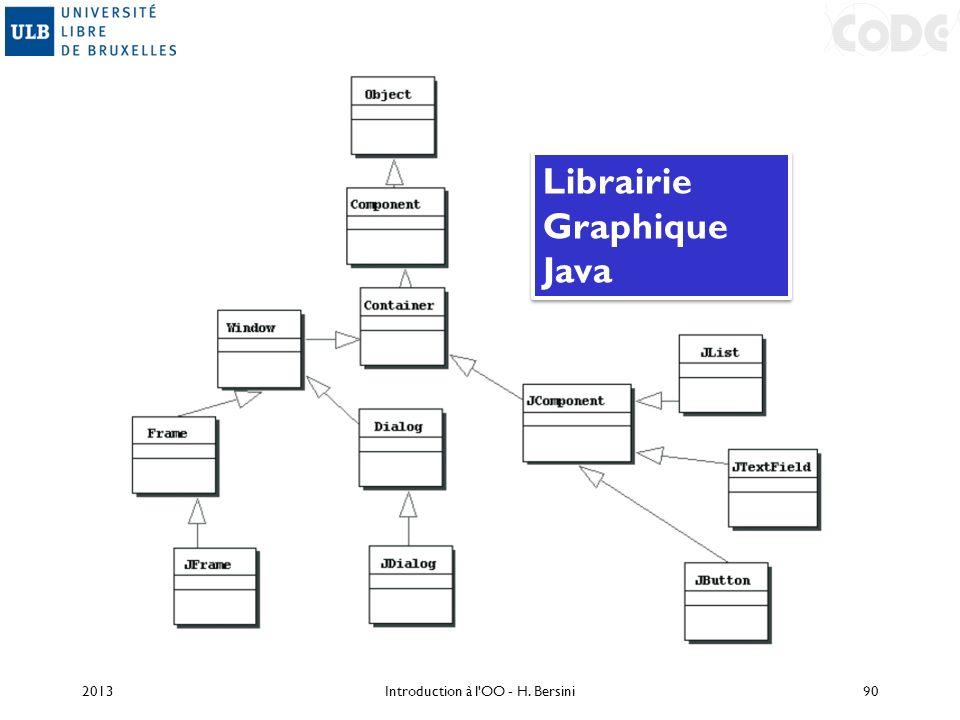 2013Introduction à l'OO - H. Bersini90 Librairie Graphique Java Librairie Graphique Java