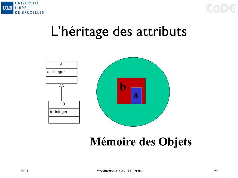 Lhéritage des attributs 2013Introduction à l'OO - H. Bersini94 b a Mémoire des Objets