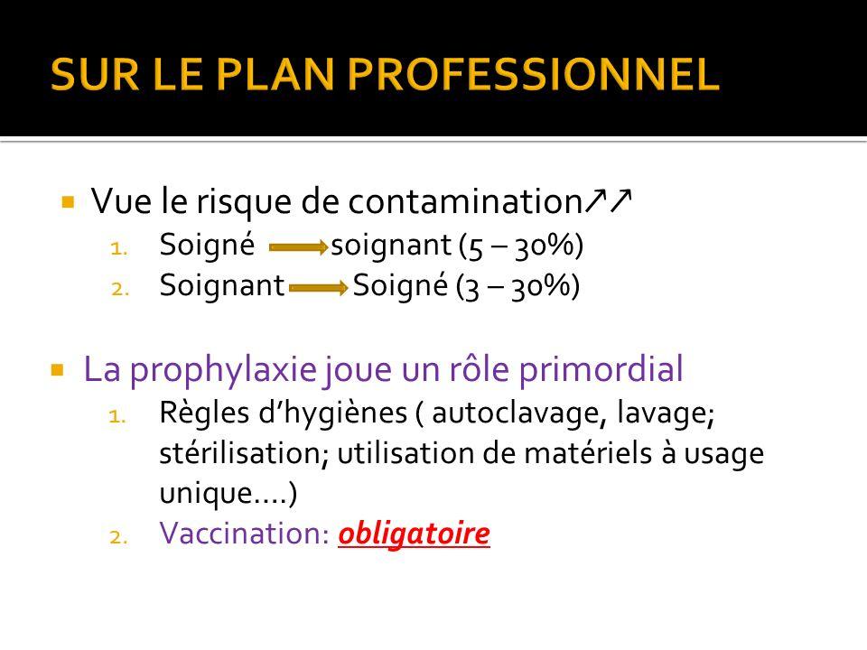 Vue le risque de contamination 1. Soigné soignant (5 – 30%) 2. Soignant Soigné (3 – 30%) La prophylaxie joue un rôle primordial 1. Règles dhygiènes (