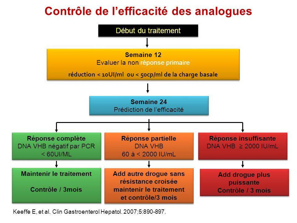 Keeffe E, et al. Clin Gastroenterol Hepatol. 2007;5:890-897. Semaine 12 Evaluer la non réponse primaire réduction < 10UI/ml ou < 50cp/ml de la charge