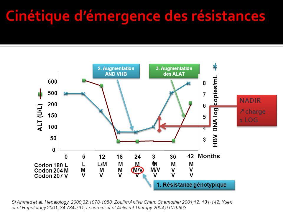 2. Augmentation AND VHB 3. Augmentation des ALAT HBV DNA log copies/mL ALT (U/L) Codon 204 Codon 207 Codon 180 Si Ahmed et al. Hepatology. 2000;32:107